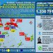 Update Covid-19 Di Maluku 9 Agustus: Tambah 32 Kasus Baru