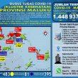 Update Covid-19 Di Maluku 15 Agustus: Melonjak Lagi 32 Kasus