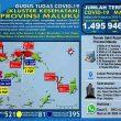 Update Covid-19 Di Maluku 16 Agustus: Tambah Lagi 47 Kasus