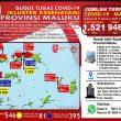 Update Covid-19 Di Maluku 17 Agustus: Tambah 26 Kasus, Total Jadi 1.521