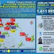 Update Covid-19 Di Maluku 20 Agustus: Tambah 58 Kasus Dari Ambon