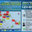 Update Covid-19 Di Maluku 22 Agustus: Tambah 4 Kasus, Total Jadi 1.615