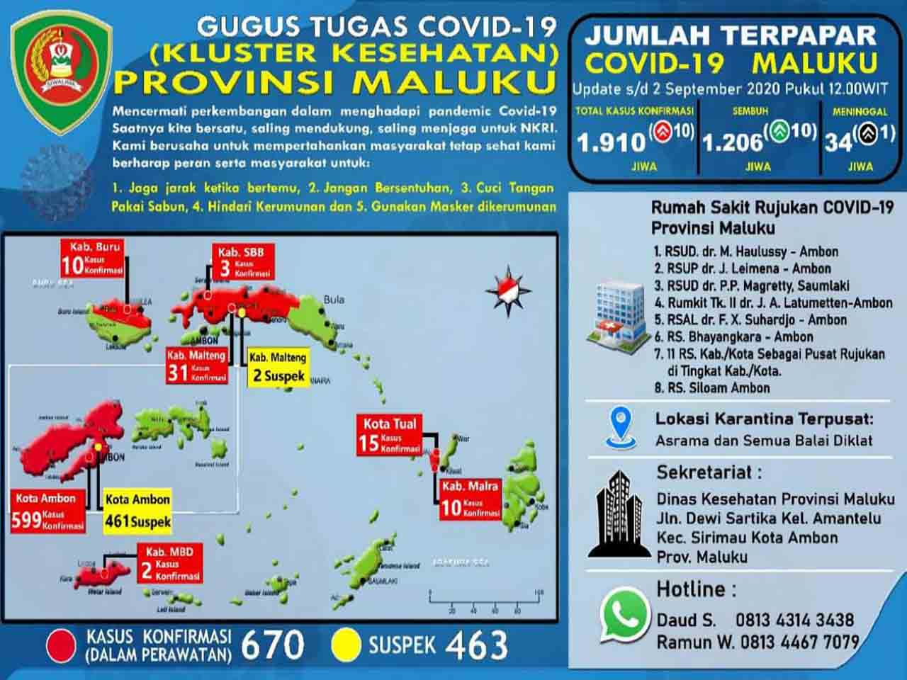 Update Covid 19 Di Maluku 2 September Total Kasus Jadi 1 910 Malukuterkini Com