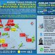 Update Covid-19 Di Maluku 7 September: Tambah Lagi 20 Kasus Baru