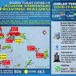 Update Covid-19 Di Maluku 8 September: Tambah 42 Kasus Baru, 47 Pasien Sembuh