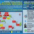 Update Covid-19 Di Maluku 9 September: Tambah 21 Kasus, Total Jadi 2.227