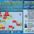 Update Covid-19 Di Maluku 10 September: Melonjak Lagi 89 Kasus Baru