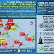 Update Covid-19 Di Maluku 12 September: Tambah 12 Kasus Baru, 7 Pasien Sembuh