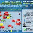 Update Covid-19 Di Maluku 16 September: Tambah 19 Kasus, Total Jadi 2.500