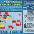 Update Covid-19 Di Maluku 19 September: Tambah 41 Kasus Baru, 45 Pasien Sembuh