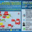 Update Covid-19 Di Maluku 21 September: Melonjak Lagi 49 Kasus Baru