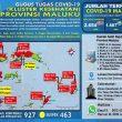 Update Covid-19 Di Maluku 23 September: Tambah 2 Kasus Baru, 24 Pasien Sembuh