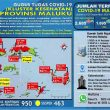 Update Covid-19 Di Maluku 25 September: Tambah Lagi 31 Kasus Baru