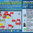 Update Covid-19 Di Maluku 27 September: Tambah 2 Kasus Baru Dari Ambon