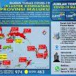 Update Covid-19 Di Maluku 29 September: Tambah 29 Kasus Baru, 51 Pasien Sembuh