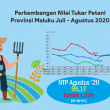 BPS: NTP Provinsi Maluku Agustus 2020 Turun 1,21 Persen