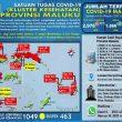 Update Covid-19 Di Maluku 2 Oktober: Melonjak Lagi 117 Kasus Baru