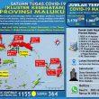 Update Covid-19 Di Maluku 7 Oktober: Tambah 48 Kasus Baru, 48 Pasien Sembuh