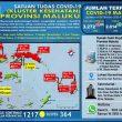 Update Covid-19 Di Maluku 8 Oktober: Tambah Lagi 94 Kasus Baru, Total Jadi 3.272