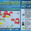 Update Covid-19 Di Maluku 9 Oktober: Tambah Lagi 81 Kasus Baru, Total Jadi 3.353