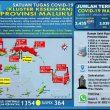 Update Covid-19 Di Maluku 11 Oktober: Tambah 41 Kasus Baru Dari Ambon & Malteng