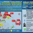 Update Covid-19 Di Maluku 12 Oktober: 120 Pasien Sembuh