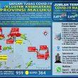 Update Covid-19 Di Maluku 15 Oktober: 180 Pasien Asal Kota Ambon Sembuh