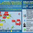 Update Covid-19 Di Maluku 16 Oktober: Tambah Lagi 73 Pasien Sembuh