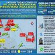 Update Covid-19 Di Maluku 17 Oktober: 109 Pasien Sembuh & Ada Lagi 73 Kasus Baru