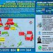 Update Covid-19 Di Maluku 18 Oktober: 63 Pasien Sembuh & Tambah 9 Kasus Baru
