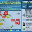 Update Covid-19 Di Maluku 19 Oktober: 29 Pasien Sembuh & Tambah 36 Kasus Baru
