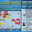 Update Covid-19 Di Maluku 22 Oktober: 49 Pasien Sembuh & Ada Lagi 26 Kasus Baru