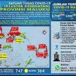 Update Covid-19 Di Maluku 23 Oktober: 42 Pasien Sembuh & Tambah Lagi 68 Kasus Baru