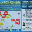 Update Covid-19 Di Maluku 24 Oktober: 64 Pasien Sembuh & Ada Lagi 4 Kasus Baru