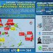 Update Covid-19 Di Maluku 25 Oktober: 34 Pasien Sembuh & Tambah Lagi 17 Kasus Baru