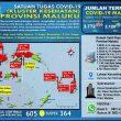 Update Covid-19 Di Maluku 27 Oktober: 37 Pasien Sembuh & Tambah Lagi 4 Kasus Baru