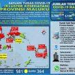 Update Covid-19 Di Maluku 28 Oktober: 38 Pasien Sembuh & Ada Lagi 14 Kasus Baru