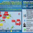 Update Covid-19 Di Maluku 29 Oktober: 28 Pasien Sembuh & 4 Kasus Baru