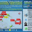Update Covid-19 Di Maluku 8 November: 14 Pasien Sembuh & Tambah Lagi 11 Kasus Baru