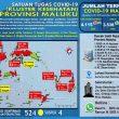 Update Covid-19 Di Maluku 14 November: 8 Pasien Sembuh & Tambah Lagi 25 Kasus Baru