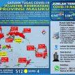 Update Covid-19 Di Maluku 17 November: 36 Pasien Sembuh & Ada Lagi 19 Kasus Baru