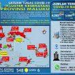 Update Covid-19 Di Maluku 19 November: 15 Pasien Sembuh & Ada Lagi 47 Kasus Baru