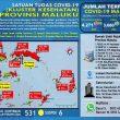 Update Covid-19 Di Maluku 23 November: 31 Pasien Sembuh & Ada Lagi 16 Kasus Baru