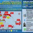 Update Covid-19 Di Maluku 25 November: 38 Pasien Sembuh & Melonjak Lagi 45 Kasus Baru