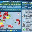 Update Covid-19 Di Maluku 29 November: Tambah Lagi 108 Kasus Baru, 70 Diantaranya Berada Di Tanimbar