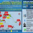 Update Covid-19 Di Maluku 3 Desember: Tambah 2 Kasus Baru Dari Ambon