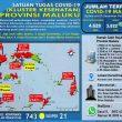 Update Covid-19 Di Maluku 5 Desember: Nihil Kasus Baru, 5 Pasien Sembuh