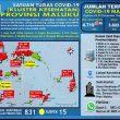 Update Covid-19 Di Maluku 7 Desember: Tambah Lagi 46 Kasus Baru, 42 Diantaranya Di Tanimbar