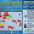 Update Covid-19 Di Maluku 13 Desember: Ada Lagi 65 Kasus Baru