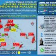 Update Covid-19 Di Maluku 14 Desember: Melonjak Lagi 72 Kasus Baru